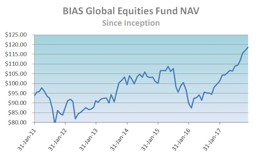 BIAS Global Equities Fund NAV Since Inception