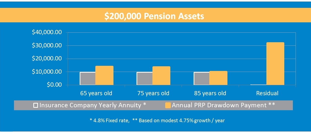 Annuities vs Drawdown