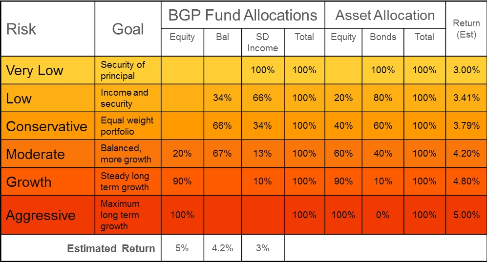 asset allocation decision 2015